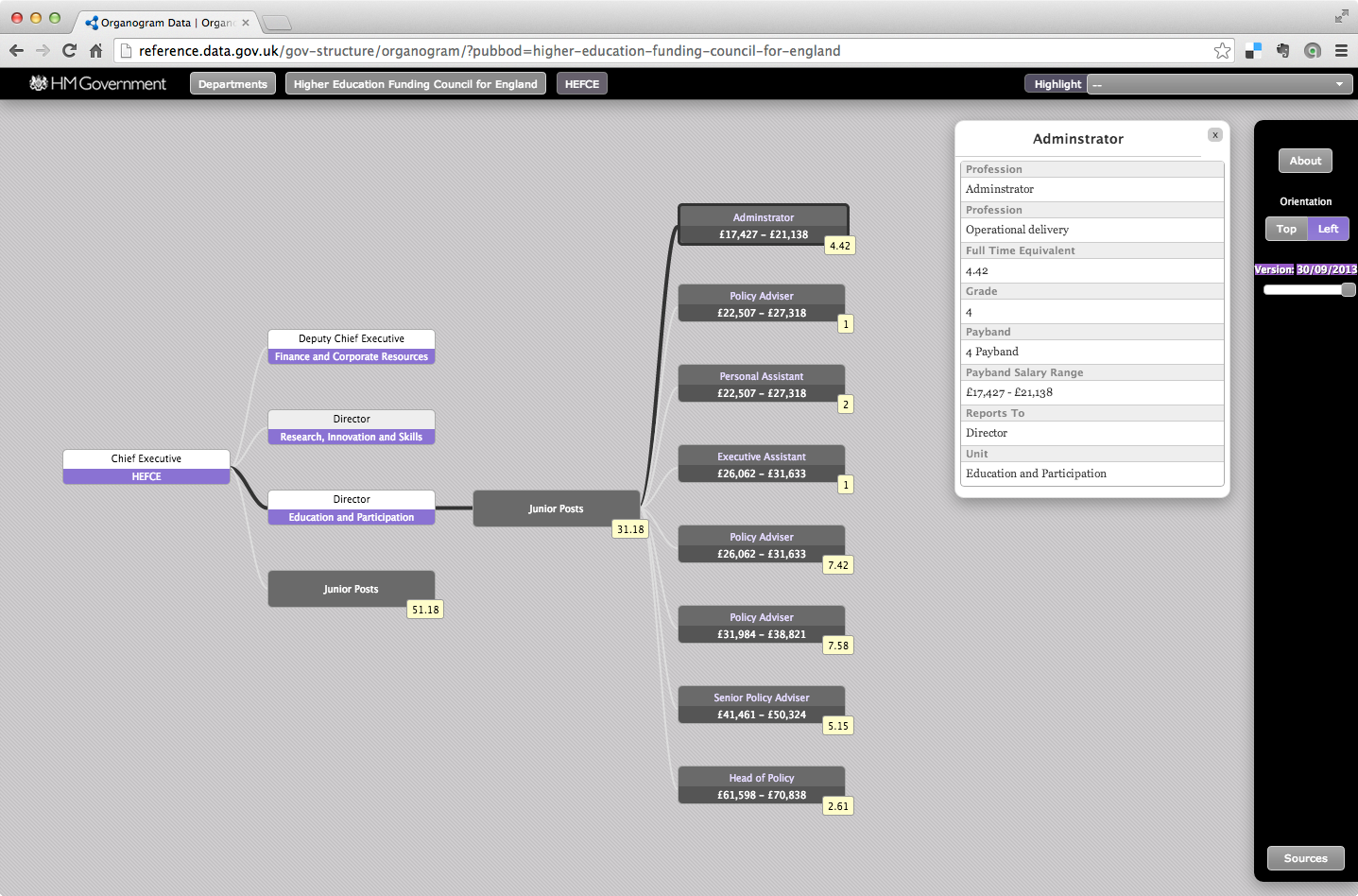 Csv On The Web Use Cases And Requirements Diagrams Additionally Case Diagram Atm Card Screenshot Of Organogram Viewer Application Showing Hefce Data