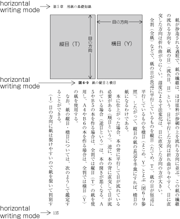 Requirements for japanese text layout example of horizontal writing mode in parts of vertically set books spiritdancerdesigns Image collections