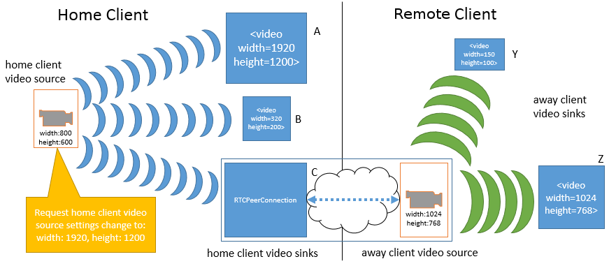 Media Capture and Streams