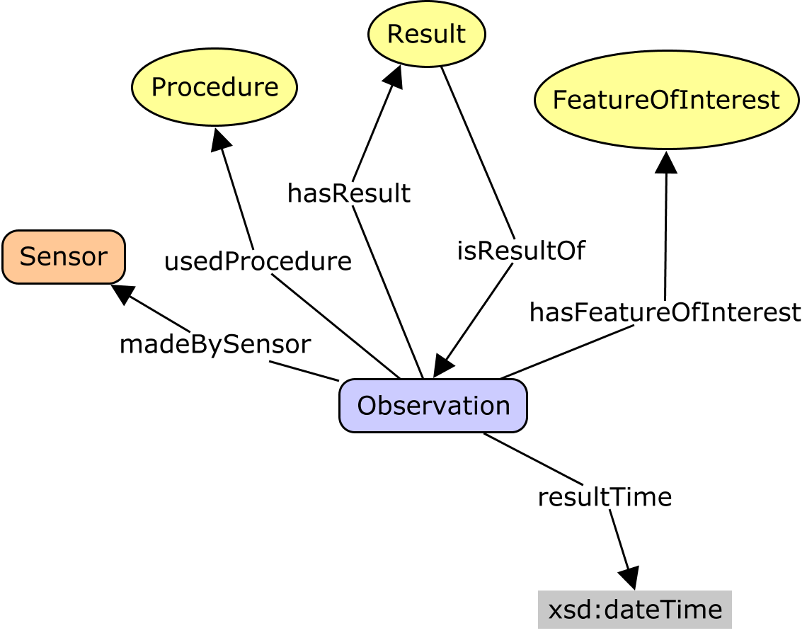 Semantic Sensor Network Ontology