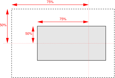 TTML position style property using percentages
