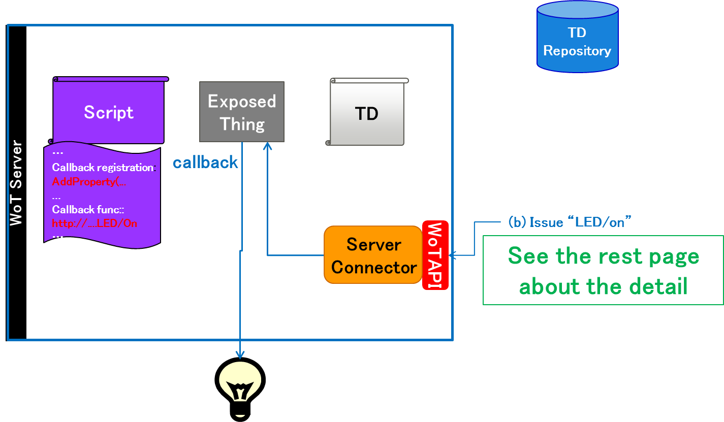 Primer for scripting api wot scripting api fig2 pooptronica Image collections