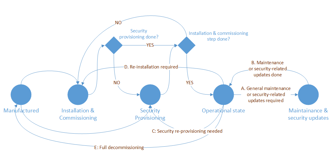 web of things wot security and privacy considerations